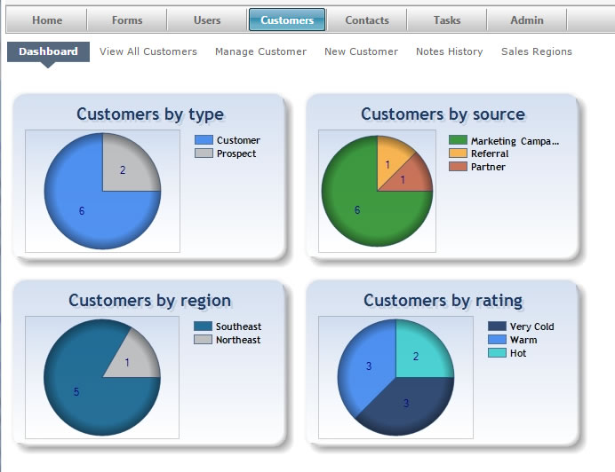 Customers Dashboard